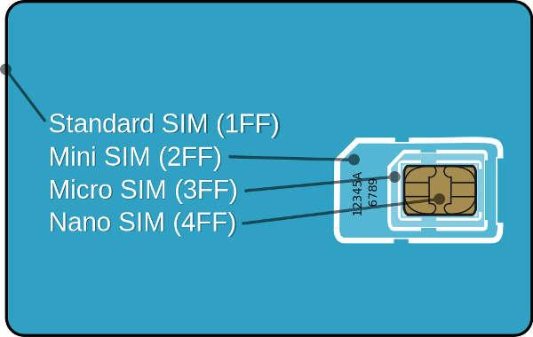 SIM card Sizes. SIM, mini SIM, micro SIM and nano SIM